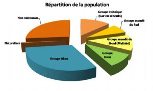 Côte d'Ivoire : mise en place d'un mécanisme pour sauvegarder des langues maternelles
