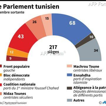 Tunisie: Vers un Parlement paralysé par les divisions