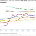Plus des deux tiers de la planète touchée par a hausse des inégalités