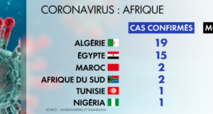 Coronavirus en Afrique au 20 juin 2020