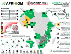 L'état de la pandémie en Afrique au 3 mai